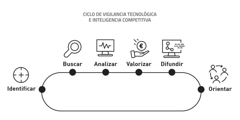 Ciclo de Vigilancia Tecnológica